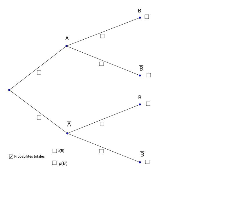 Probabilités conditionnelles  et probabilités totales