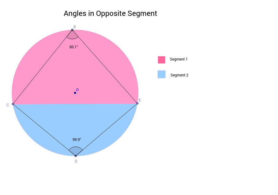Angles in Opposite Segments