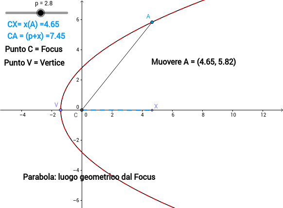 La Parabola come luogo geometrico dal fuoco