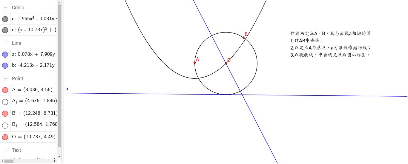Cartesian circle