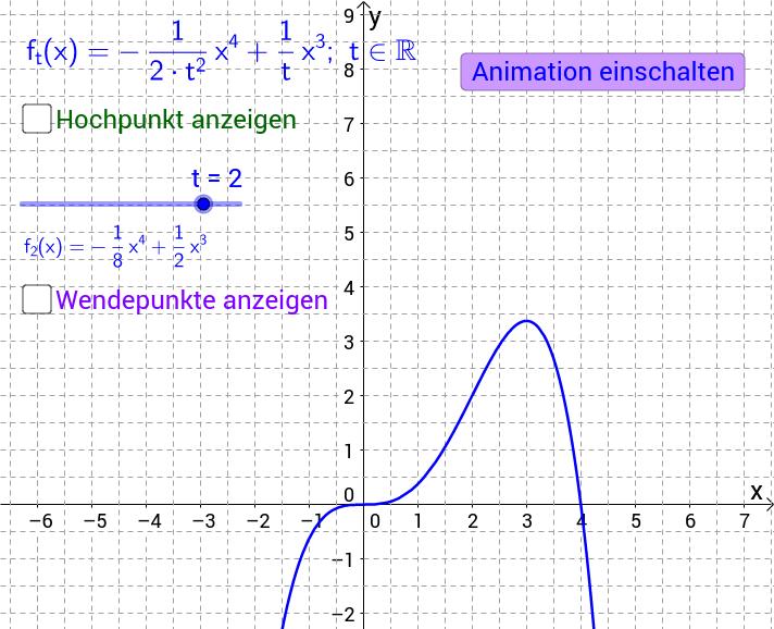 Funktionenschar und Ortskurve der Wendepunkte (Beispiel 4)