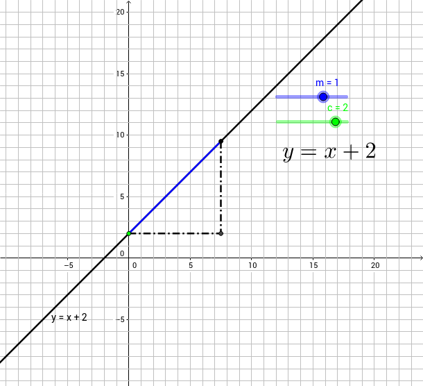 Graph of Linear function