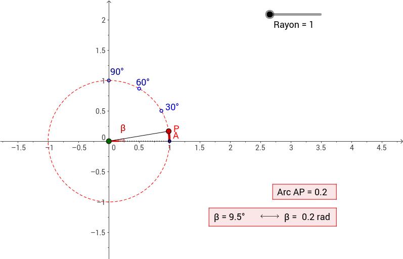 fonction trigonométrique