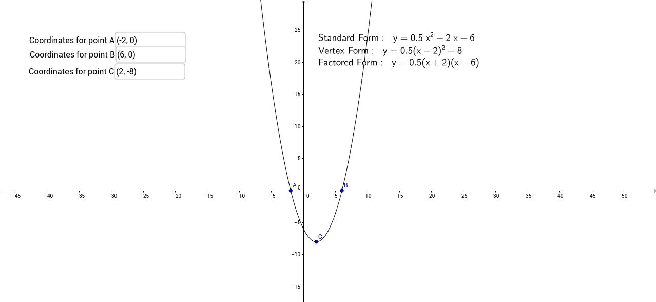 Representations of Parabolas