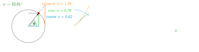 Conecting Unit Circle to Sine, Cosine and Tangent