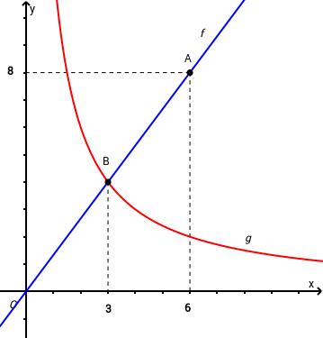 Prob. Grafico da função de prop. inversa e direta