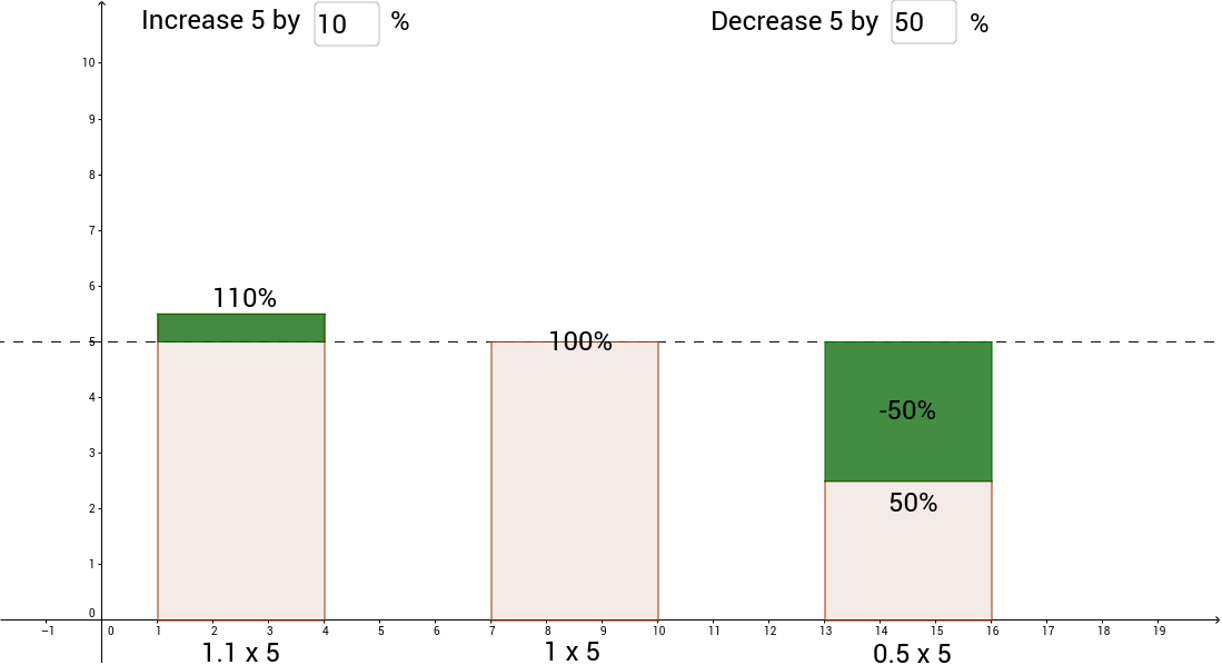 Percentage Increase and Decrease GeoGebra – Percent Increase or Decrease Worksheet