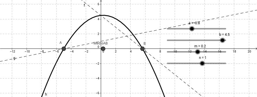 Niveles de algebrización en la práctica matemática escolar – GeoGebra