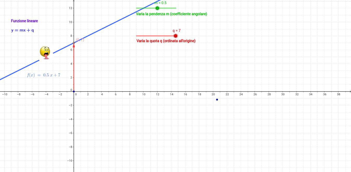 La funzione lineare