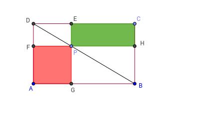 Movimente o ponto P, e observe a área dos retângulos verde e vermelho. Qual deles possui maior área?