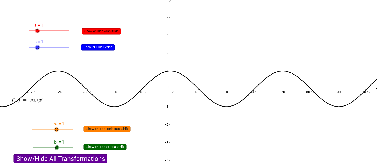 Transforming the Cosine Function