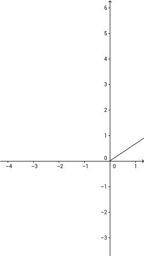 Posiciòn relativa de una recta y un plano