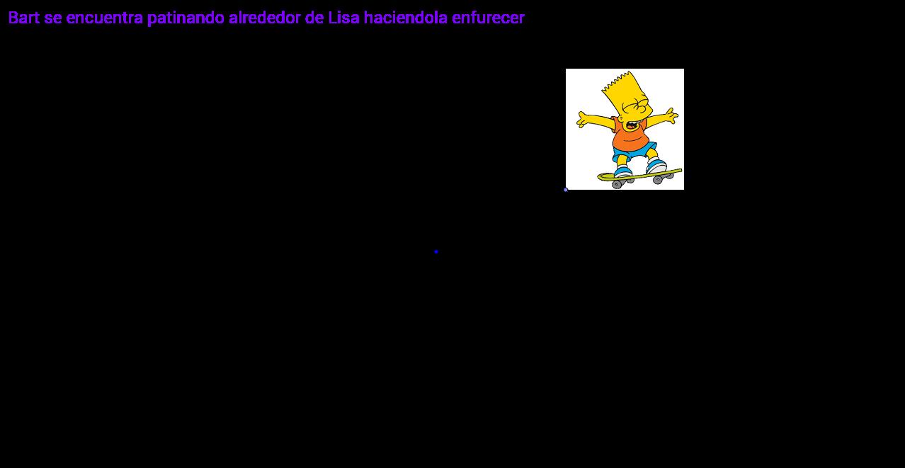 El Punto de Vista de Lisa Simpson (Actividad 1)