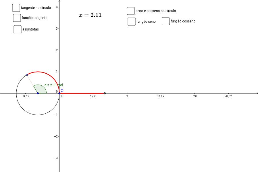 Gráficos das funções seno, cosseno e tangente