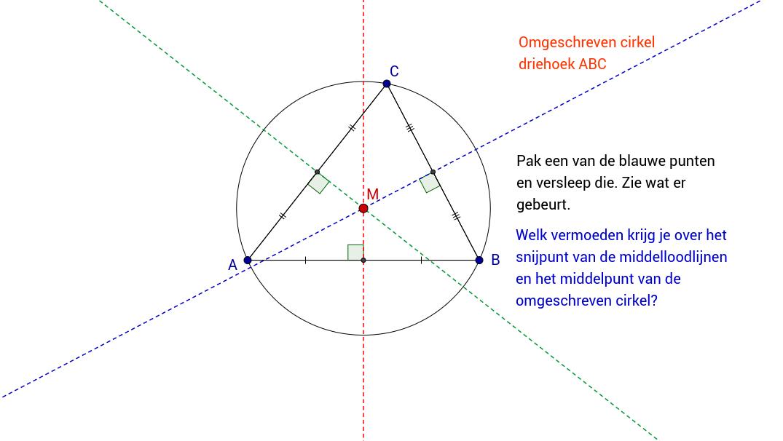 Omgeschreven cirkel. Vermoeden