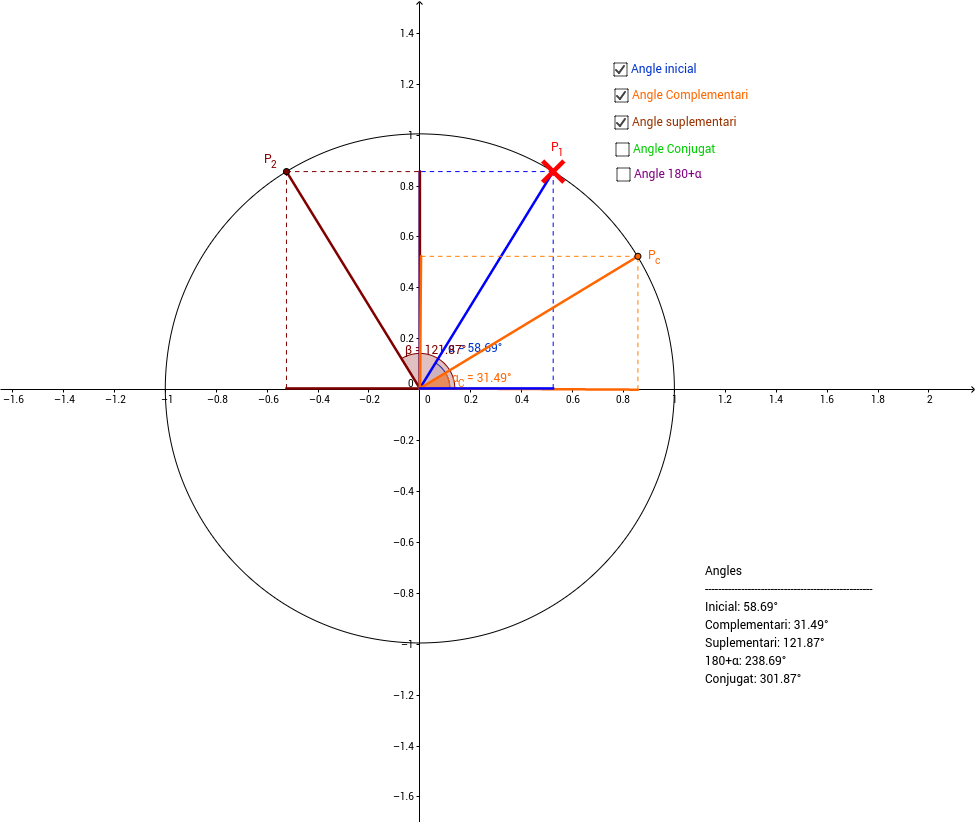 Angles i circumferència goniomètrica