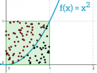 Határozott integrál Monte-Carlo módszerrel 4.