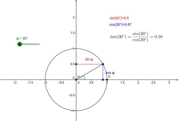 Sinus und Cosinus am Einheitskreis