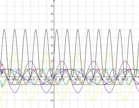 A sin(x) függvény transzformációi