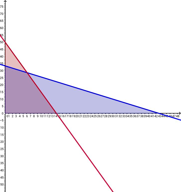 CCGPS CA 1.4.1 Example 3