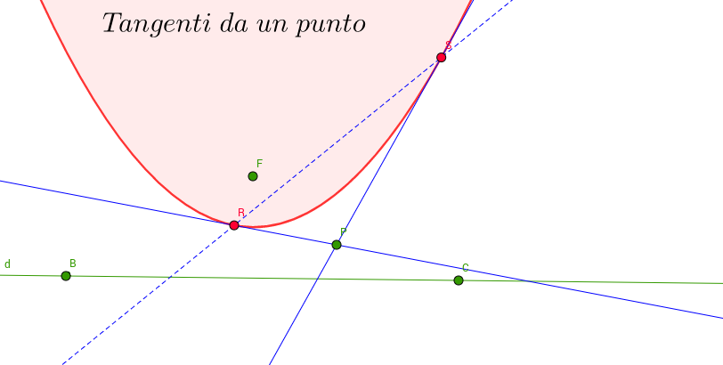 Tangenti alla parabola da un punto esterno