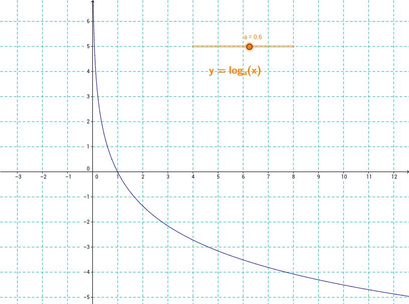 Función logarítmica de base menor que uno
