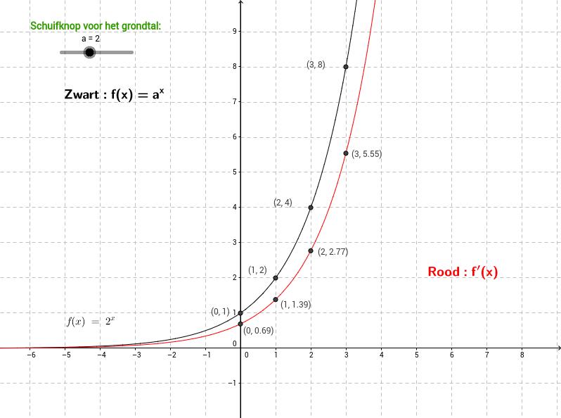 Afgeleide van een exponentiële functie