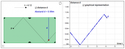 The use of GeoGebra applets to support functional thinking