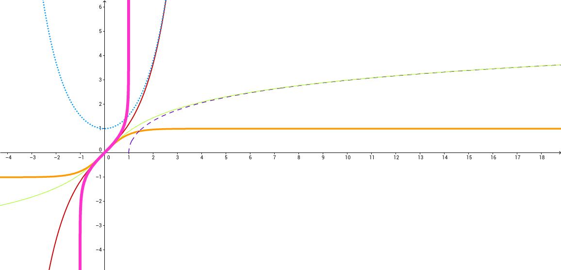 Grafica de funciones Hiperbolicas