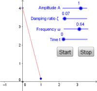 Damped Pendulum Occillations