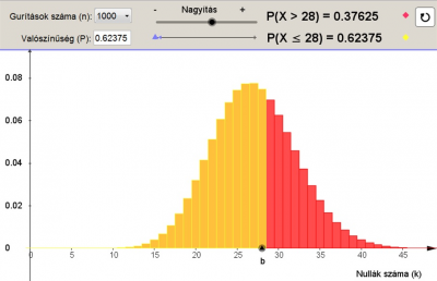 Binomiális eloszlás – Hipotézisvizsgálat 2.