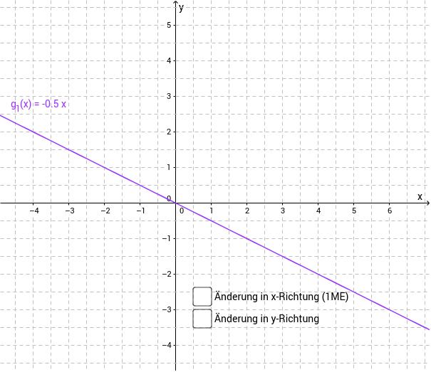 Ermitteln Sie den Anstieg des Graphen von g_1