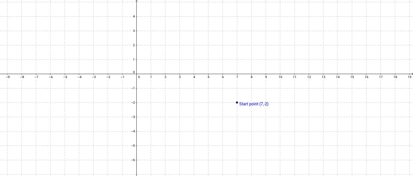 HW y+2=1/2(x-7)
