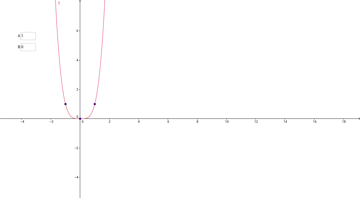 funcion polinomial