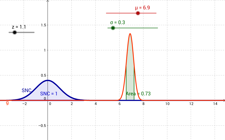 Area and the Normal Curve