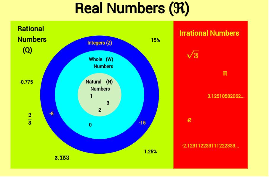 Venn Diagram Real Numbers Geogebra