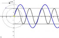 Orbit Model