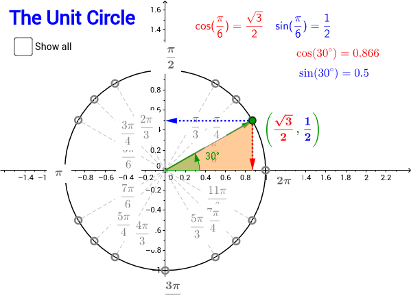 Unit Circle exact values GeoGebra – Unit Circle Practice Worksheet
