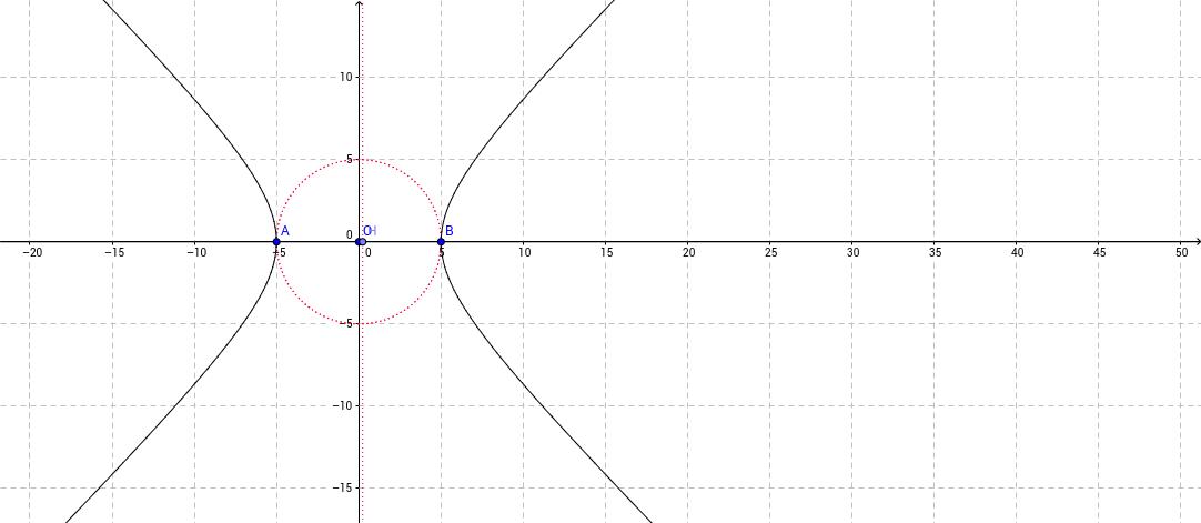 Luogo geometrico - II parte