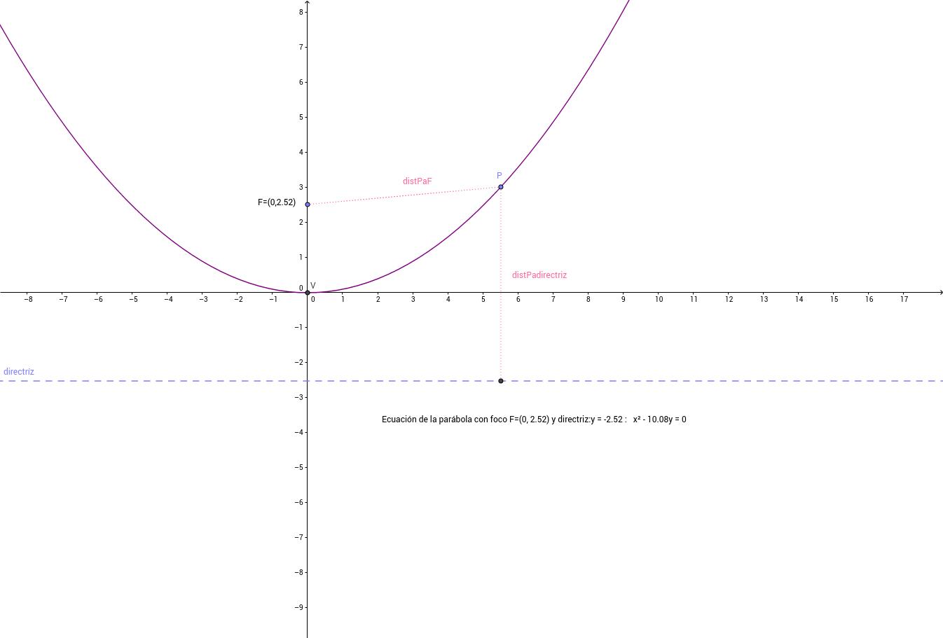 Ejemplo 6: Parábola con F(0,p/2) y directriz y=-p/2