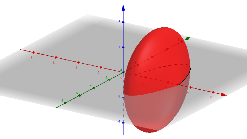 Creating a Surface of Revolution Around x-axis