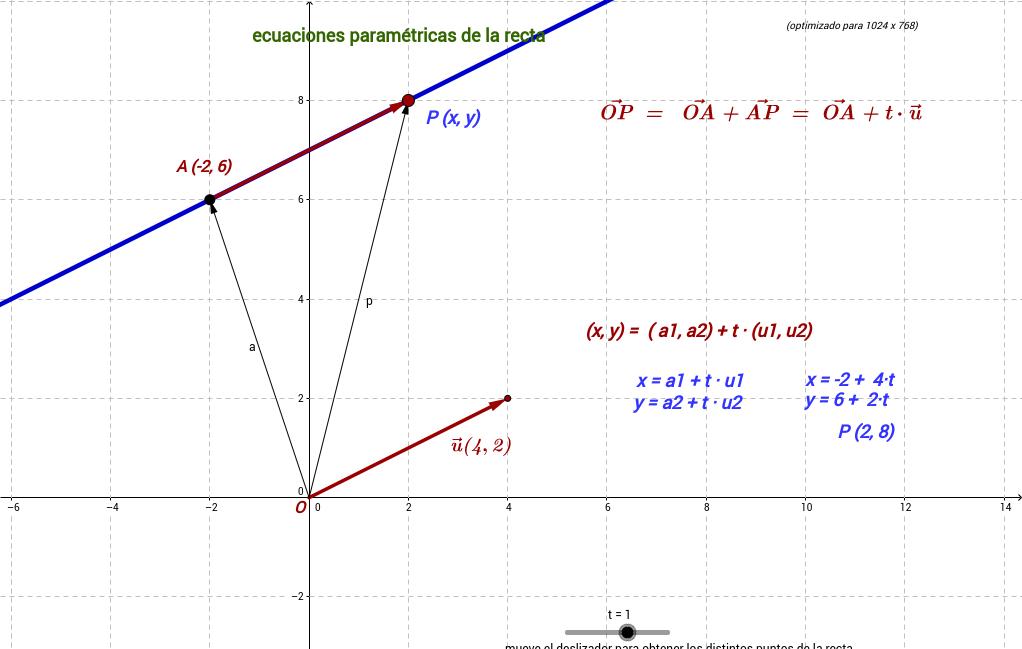 ecuaciones paramétricas de la recta