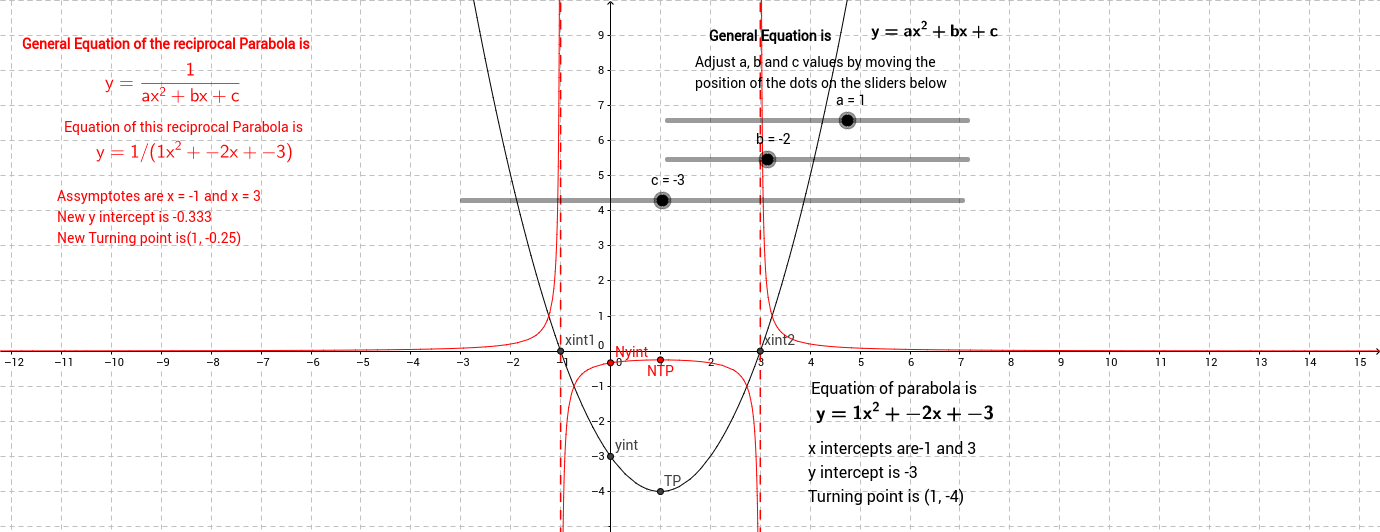 Reciprocal of Basic Parabola GeoGebra – Parabola Worksheet