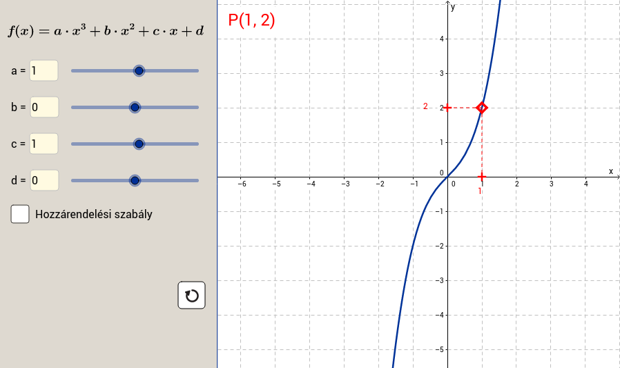 A harmadfokú függvény vizsgálata elemi módon