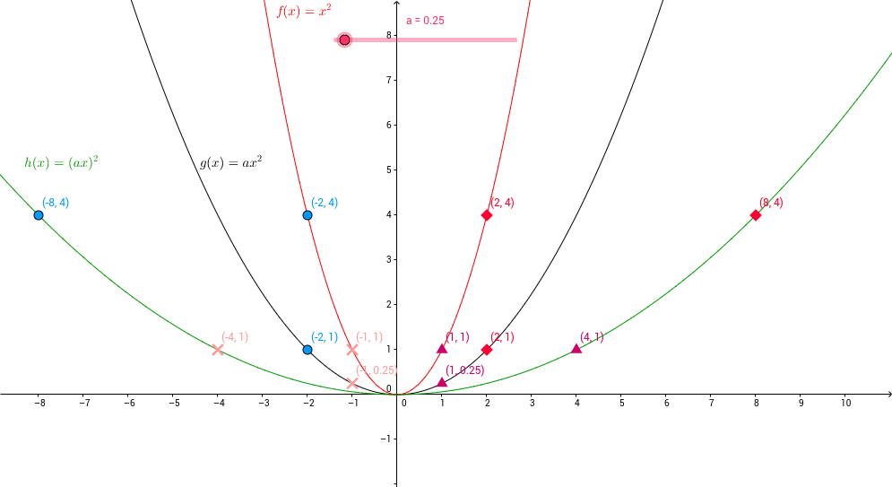 Quadratic Stetching and Compressing