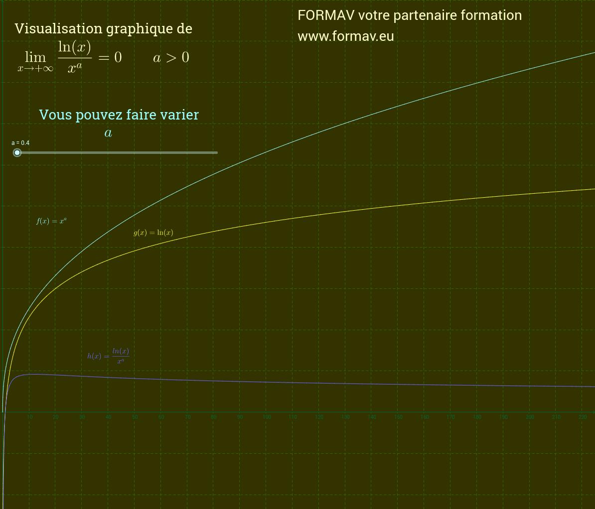 Limite comparée en l'infini de la fonction ln(x)