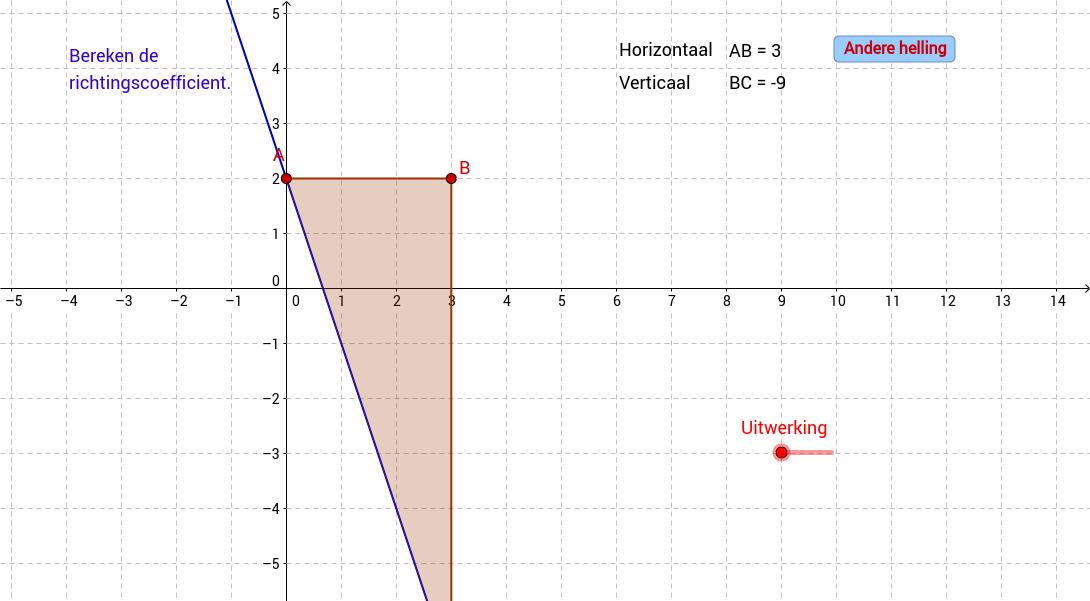Lineaire functie. Richtingscoefficient bepalen.