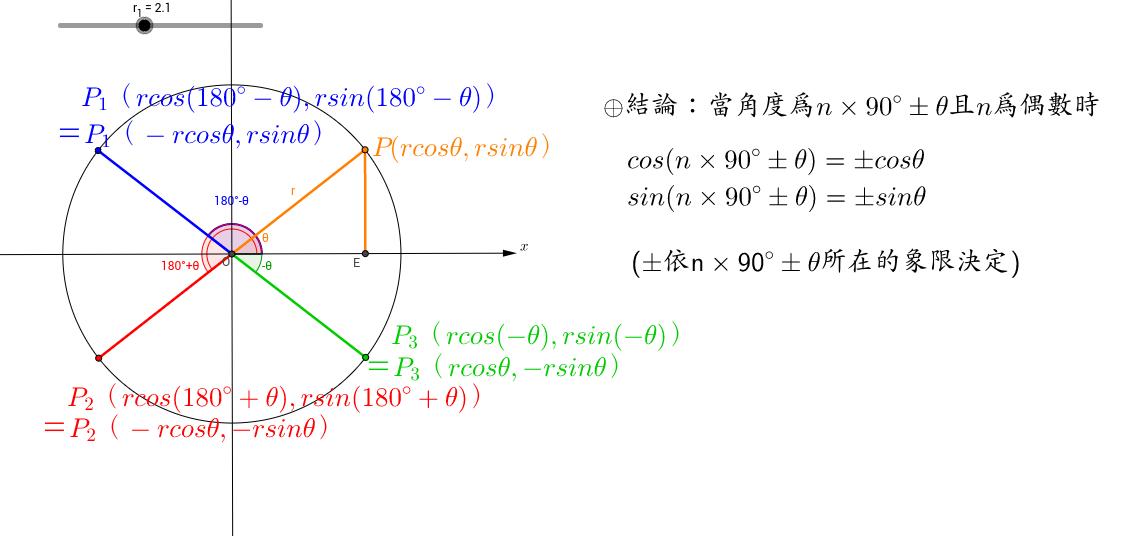廣義角的代換(180,360)