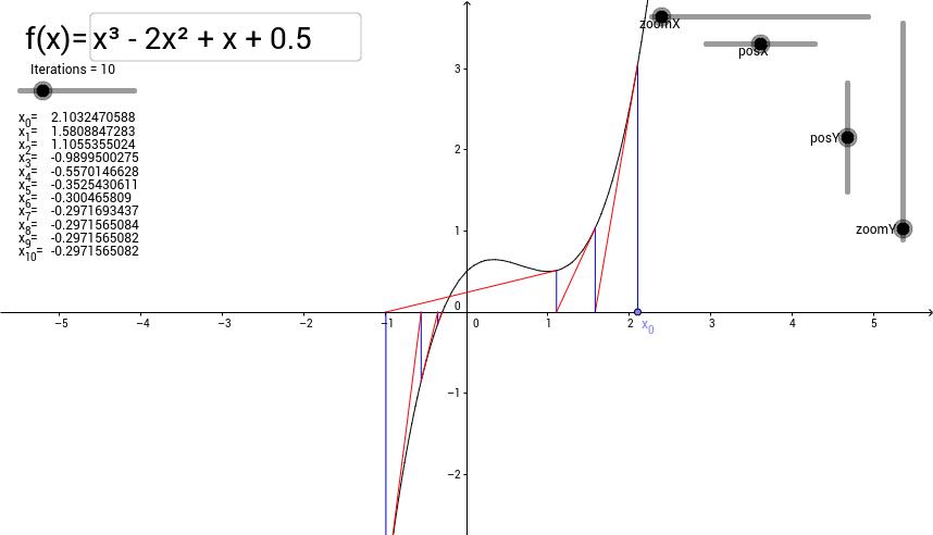 Fixed Point Iteration: Newton-Raphson (Newton's Method)