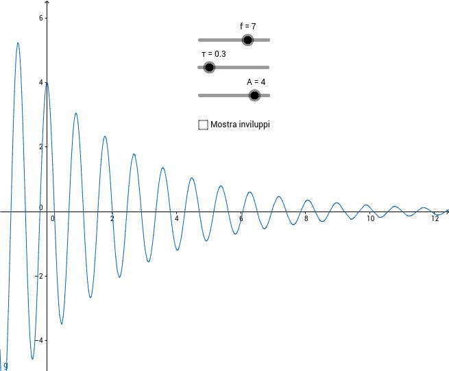 Oscillazione sinusoidale smorzata